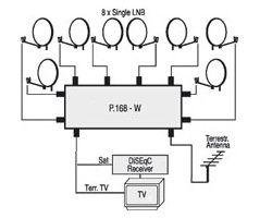 EMP Profiline DiSEqC Relais 9/1 P.168-W2
