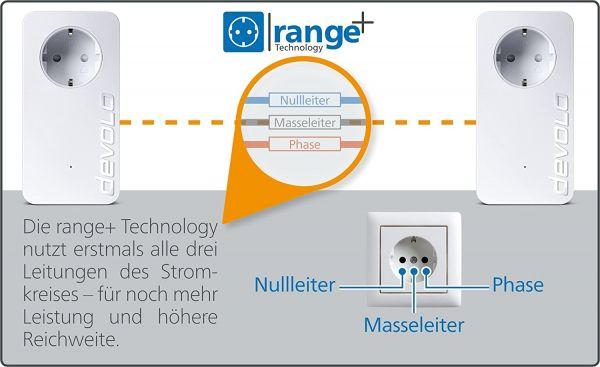 DEVOLO DLAN 550 duo+ Starter Kit Powerline (500 Mbit/s, 2x LAN, integrierte Steckdose, 9297)
