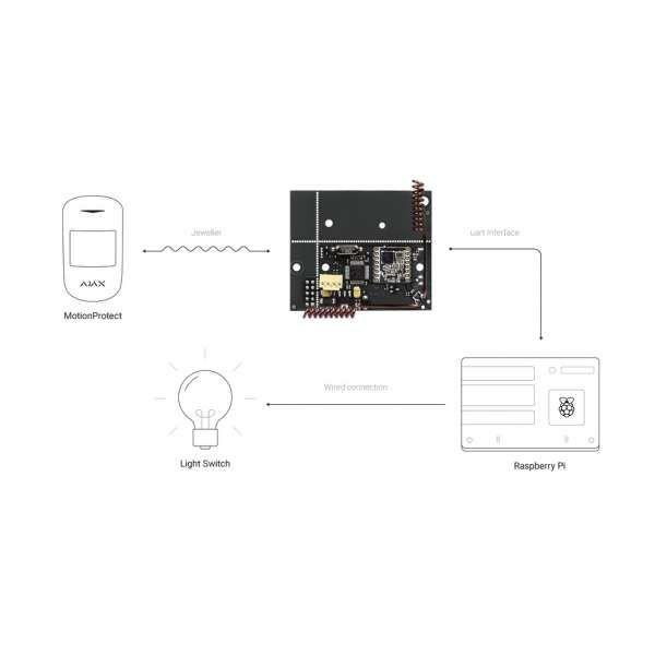 AJAX Modul für Sicherheits & Smart Home Systemen uartBridge