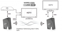 Vorschau: TV LINK HD wireless Drahtlose HDMI-Signal Übertragung
