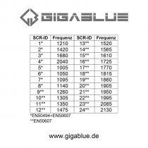 Preview: Gigablue Ultra SCR-LNB 24 SCR - 2 Legacy UHD 4K Unicable LNB 0.2dB