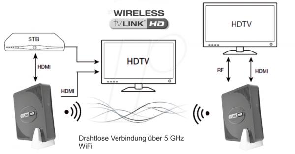 TV LINK HD wireless Drahtlose HDMI-Signal Übertragung