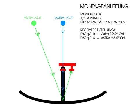 Inverto Monoblock Twin Black Pro LNB 4,3° IDLB-TWNM22-MNO43-8PP