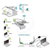 Vorschau: Alfa Network WiFi Camp Pro 2 Mini - indoor set - AWUS036NH + R36A Router